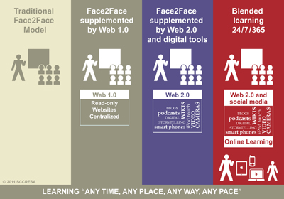 Blended Learning Continuum (by DesignShare)