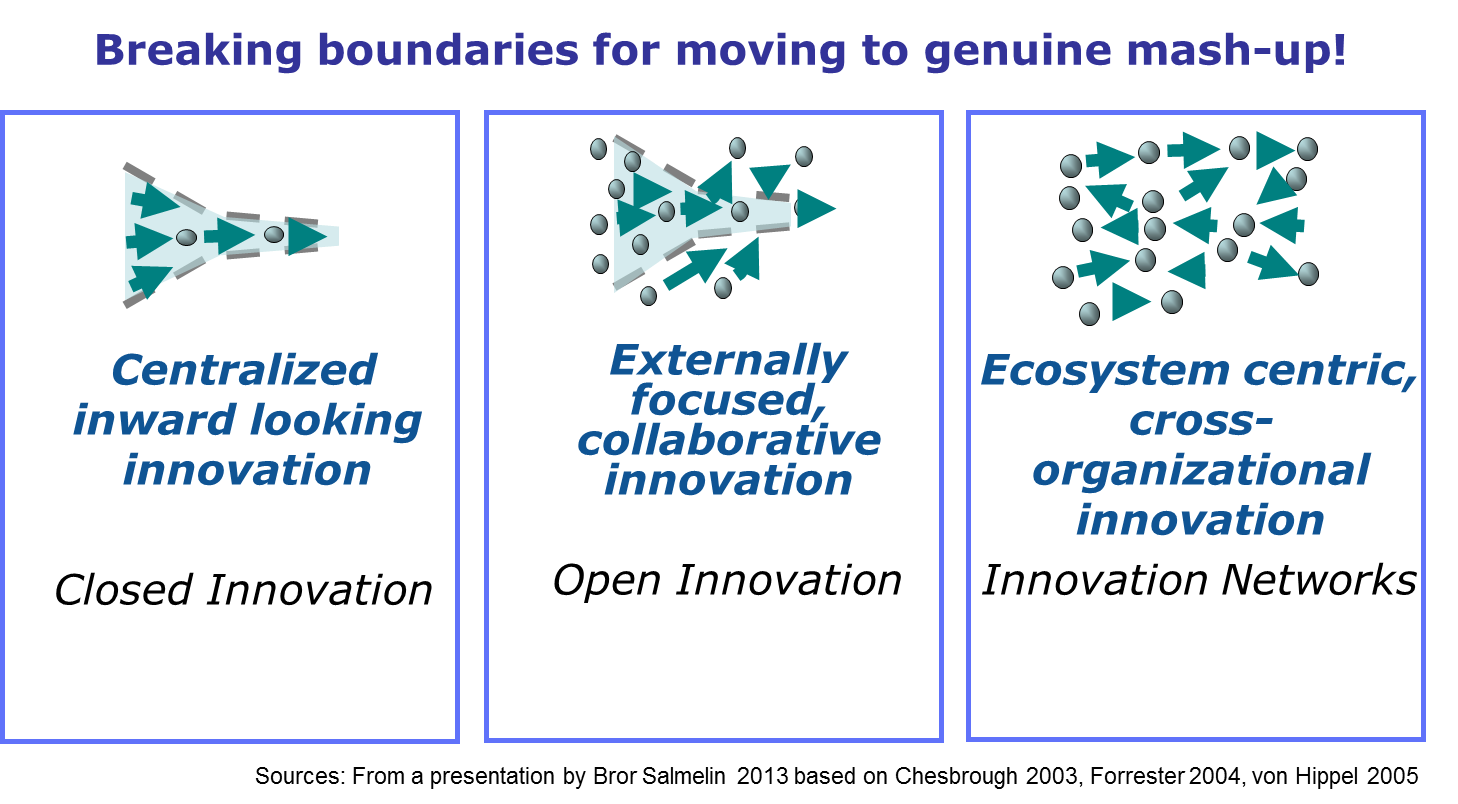 towards open innovation-2-0