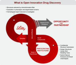 what is open innovation (by Lilly)